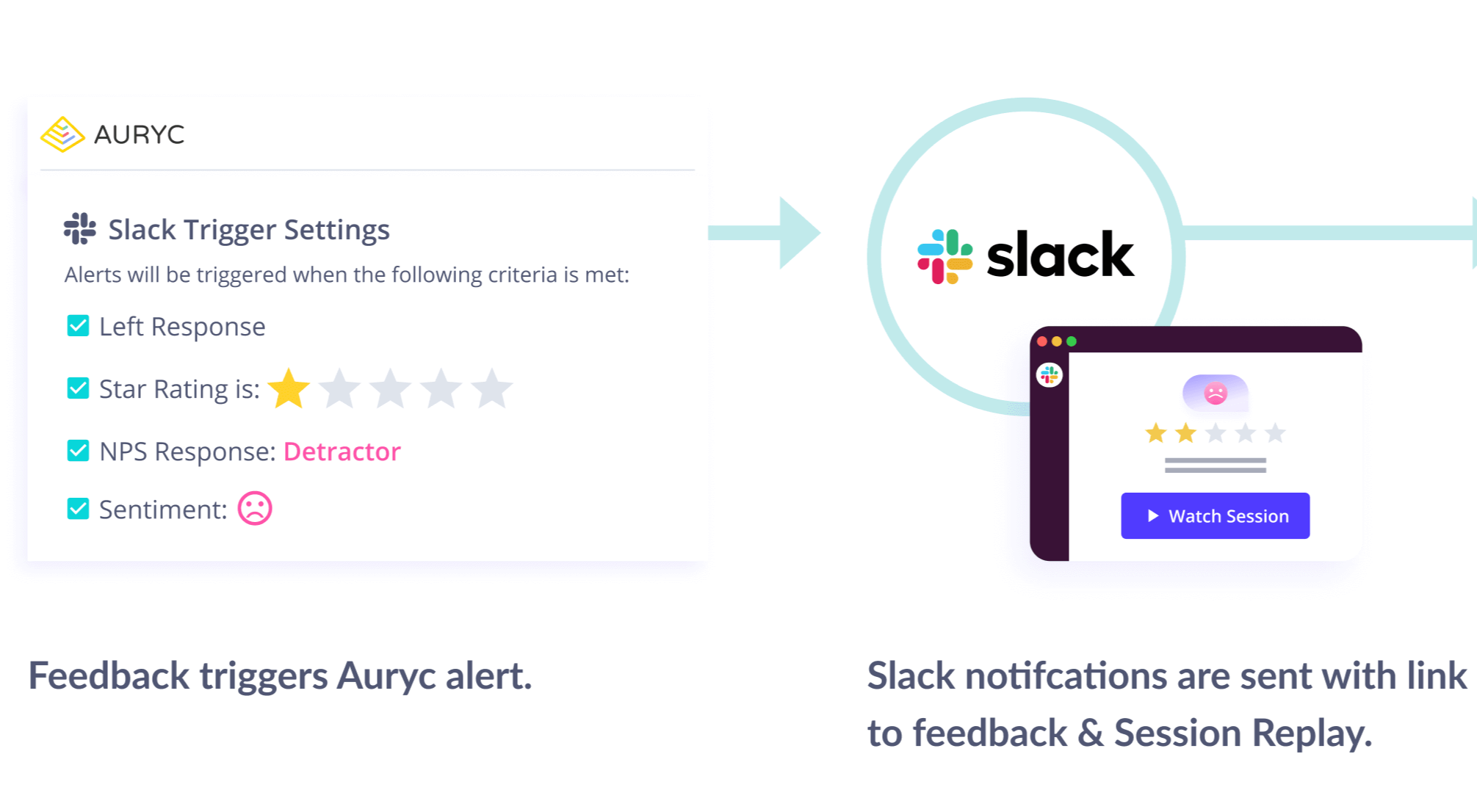 Auryc-integrates-with-slack -with-instant-customer-experience-alerts-2