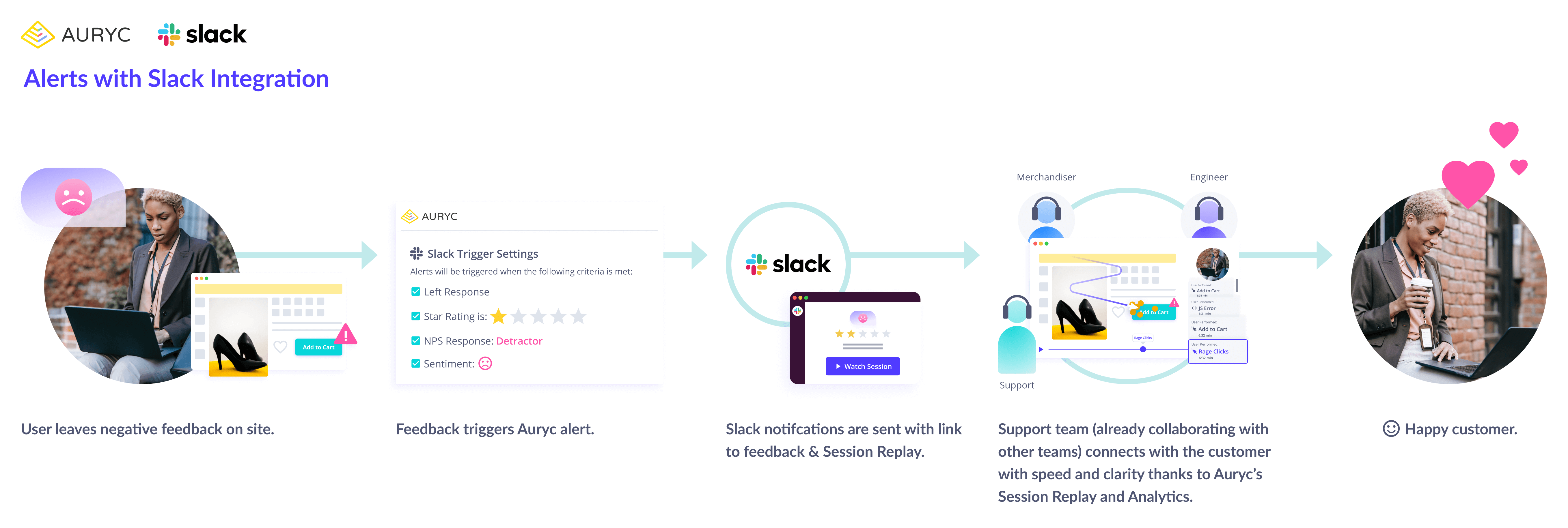Auryc-integrates-with-slack -with-instant-customer-experience-alerts