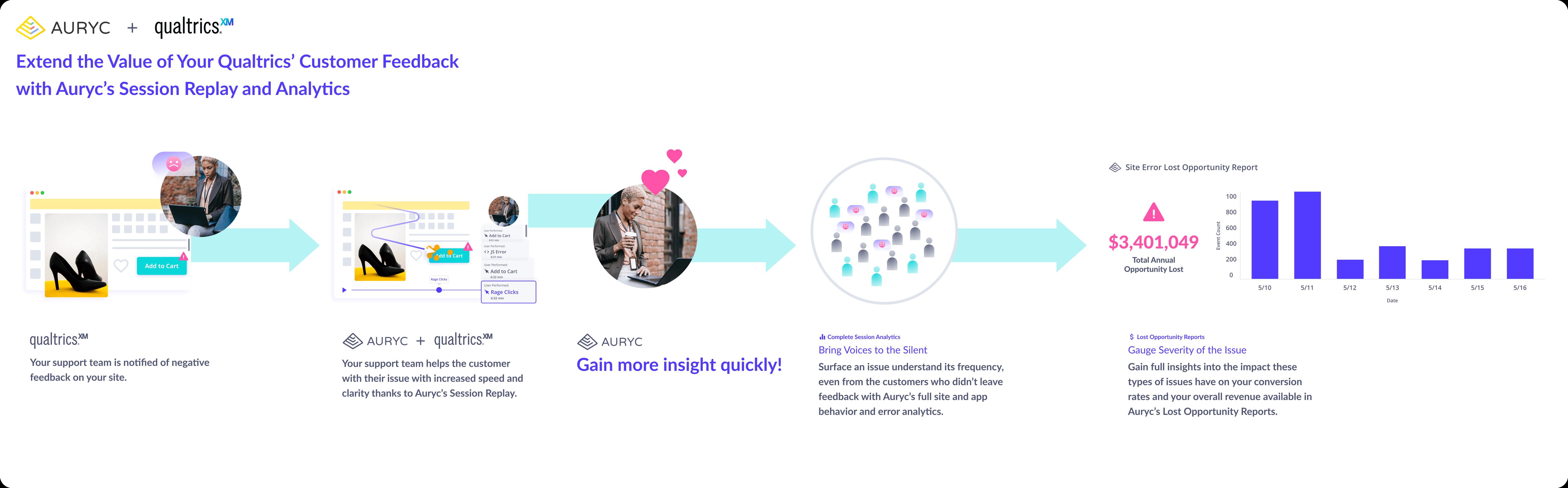 Auryc Customer Experience Platform Integrates with Quatrics Customer Feedback - how it works