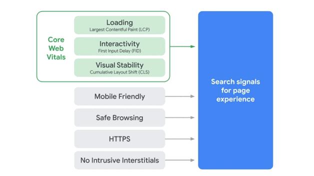 google-page-experience-update-metrics-core-web-vitals